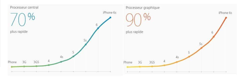 performances-iphone-6s