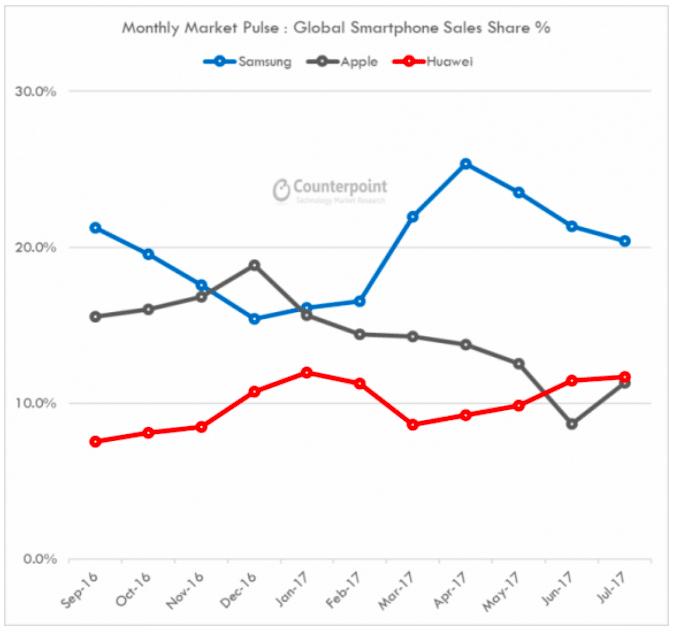 Huawei a dépassé les ventes d'Apple pendant 2 mois