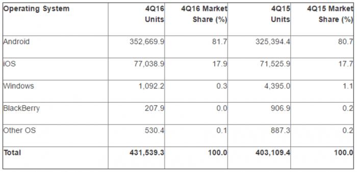 Android domine le marché des systèmes d'exploitation