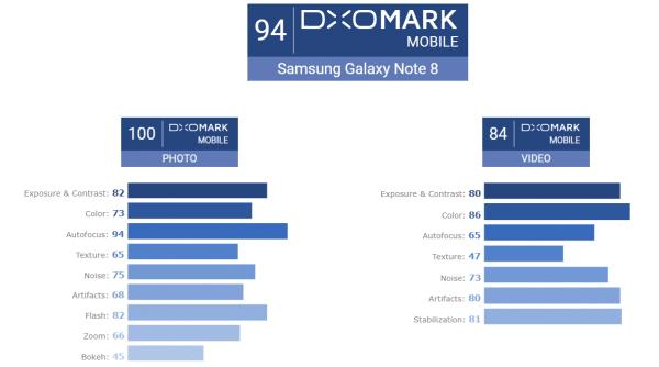 Scores des appareils photo du Galaxy Note8 par Dxomark