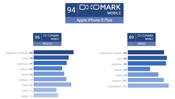 L'iPhone 8 Plus est en haut du classement de Dxomark des appareils photo