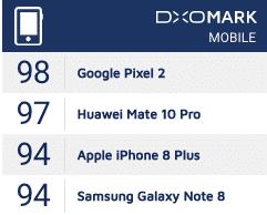 Pour Dxomark, le Google Pixel 2 possède le meilleur appareil photo du marché