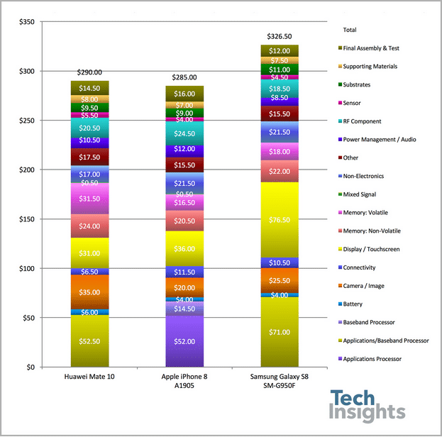 Analyse des différents coûts de production des smartphones actuels.