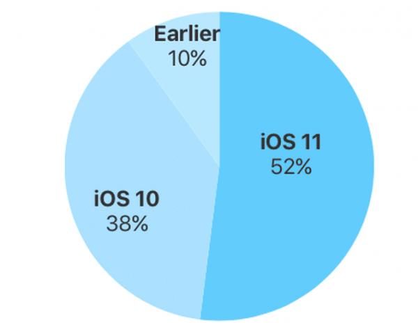 iOS 11 est installé sur la moitié des machines Apple.