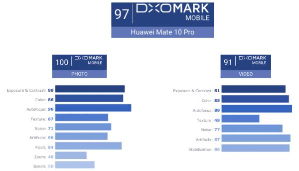 scores de l'appareil photo du Mate 10 Pro de Huawei