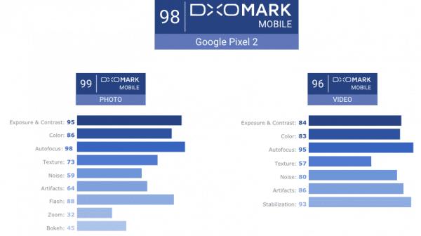 Quelles sont les qualités de l'appareil photo du Google Pixel 2 ?