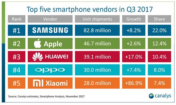 Le classement des vendeurs de smartphones.