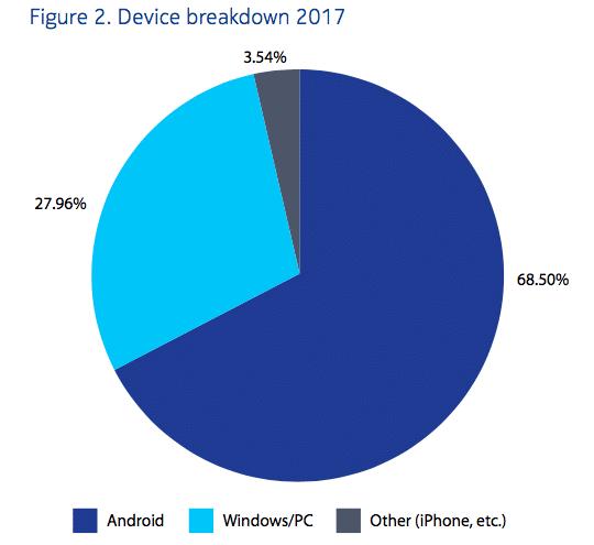 Les virus affectent tous les types d'appareils.