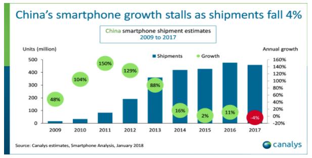 La vente de smartphones s'essouffle en Chine.