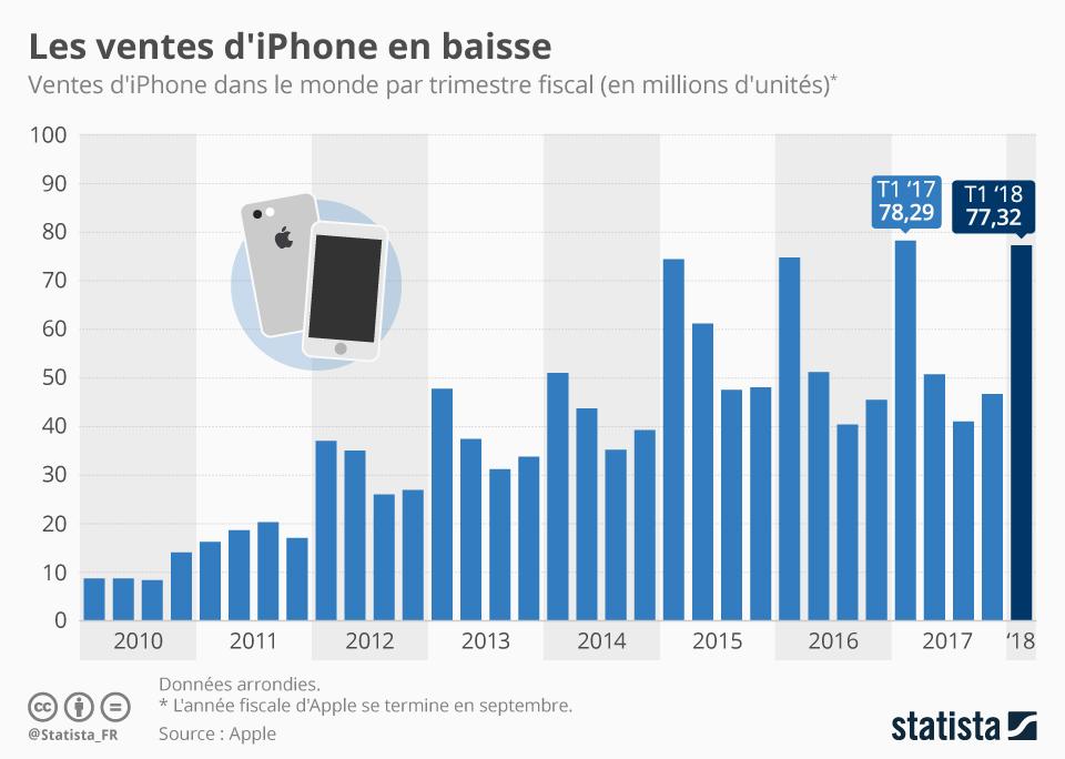 Baisse des ventes de l'iPhone statistiques