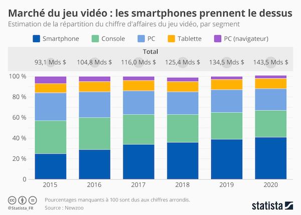 Statistiques concernant les smartphones et les jeux vidéo