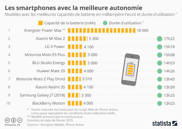 Statistiques sur l'autonomie des smartphones