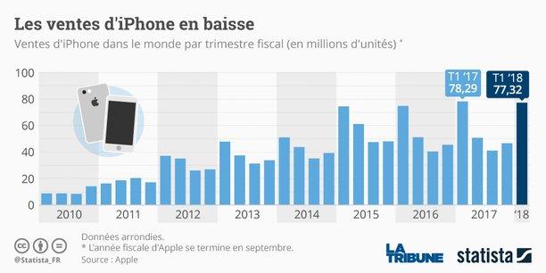 Depuis plusieurs mois, les ventes d'iPhone ne cesse de chuter