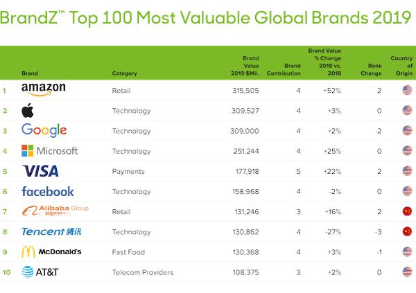 Classement des marques les plus puissantes selon BrandZ