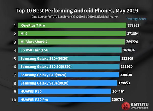 Classement AnTuTu concernant la performance des smartphones