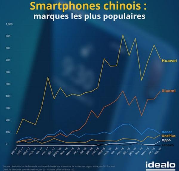 Les constructeurs de smartphones chinois préférés des Français.