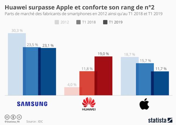 Huawei passe devant Apple et s'impose en deuxième places sur la vente des smartphones