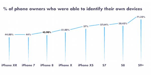 Statistique sur la compréhension des utilisateurs sur leur smartphone