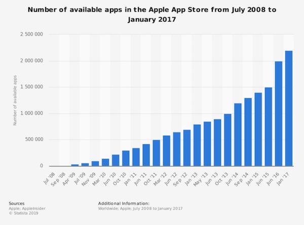 Statistiques sur le nombre d'applications présentes dans l'App Store d'Apple