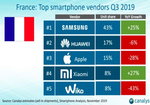 Xiaomi rentre dans le top 5 devant Wiiko et derrière Apple