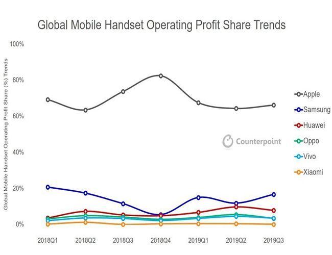 Les concurrents téléphoniques d'Apple écrasés par le poids des bénéfices liés aux iPhone.