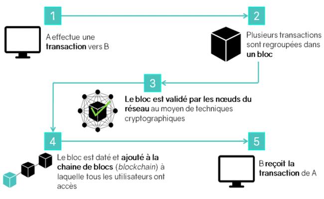 Explication de comment fonctionne la blockchain.